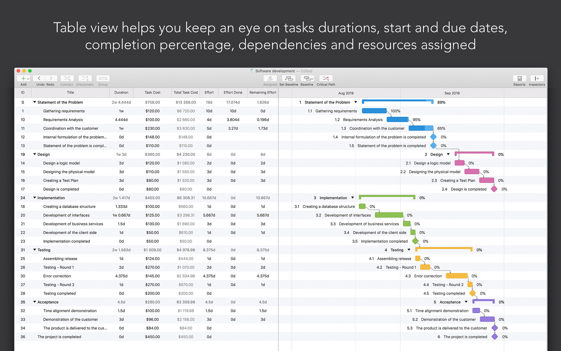 Project Office: Gantt Chart - POLight3 - SAC Student Discount.jpg