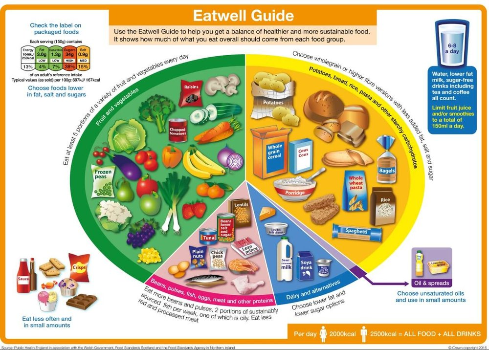 Eat well guide