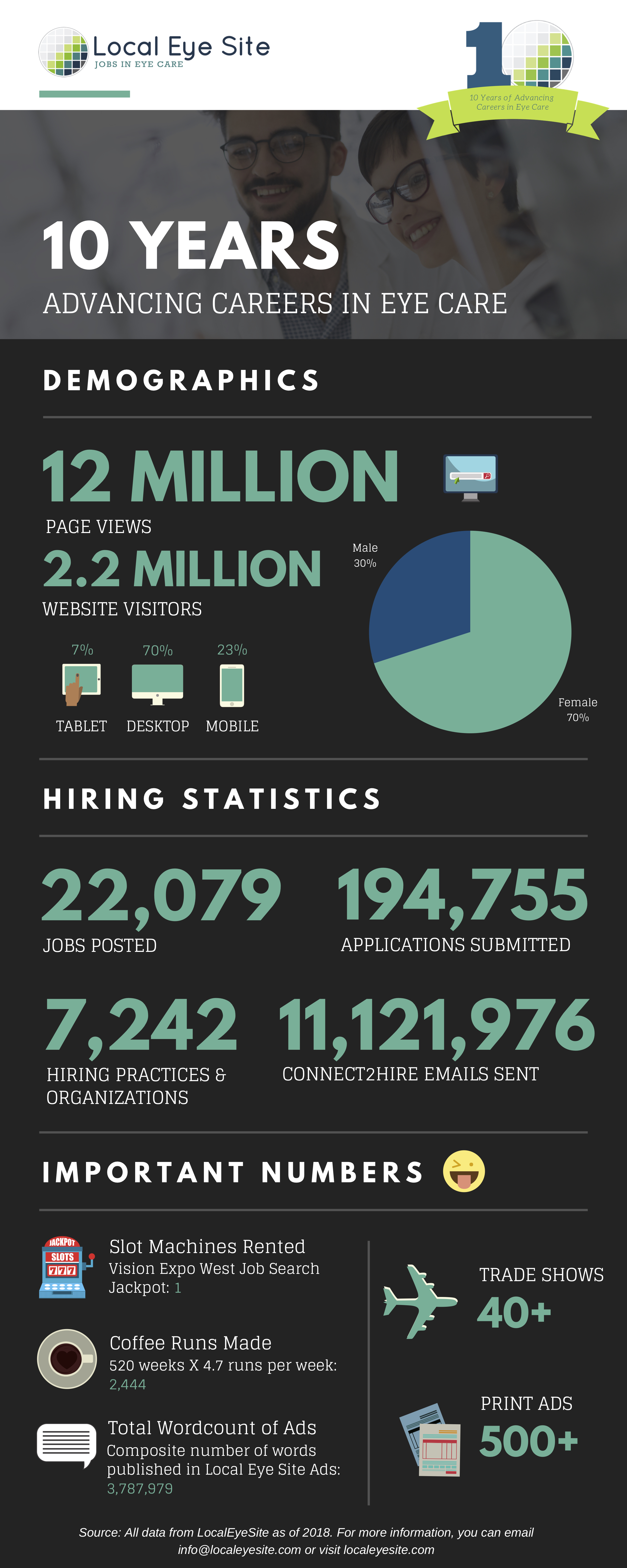 Click here to view our Anniversary Infographic!