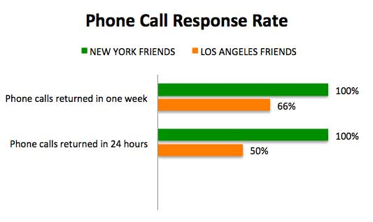 Phone-Call-Response-Rate.jpg