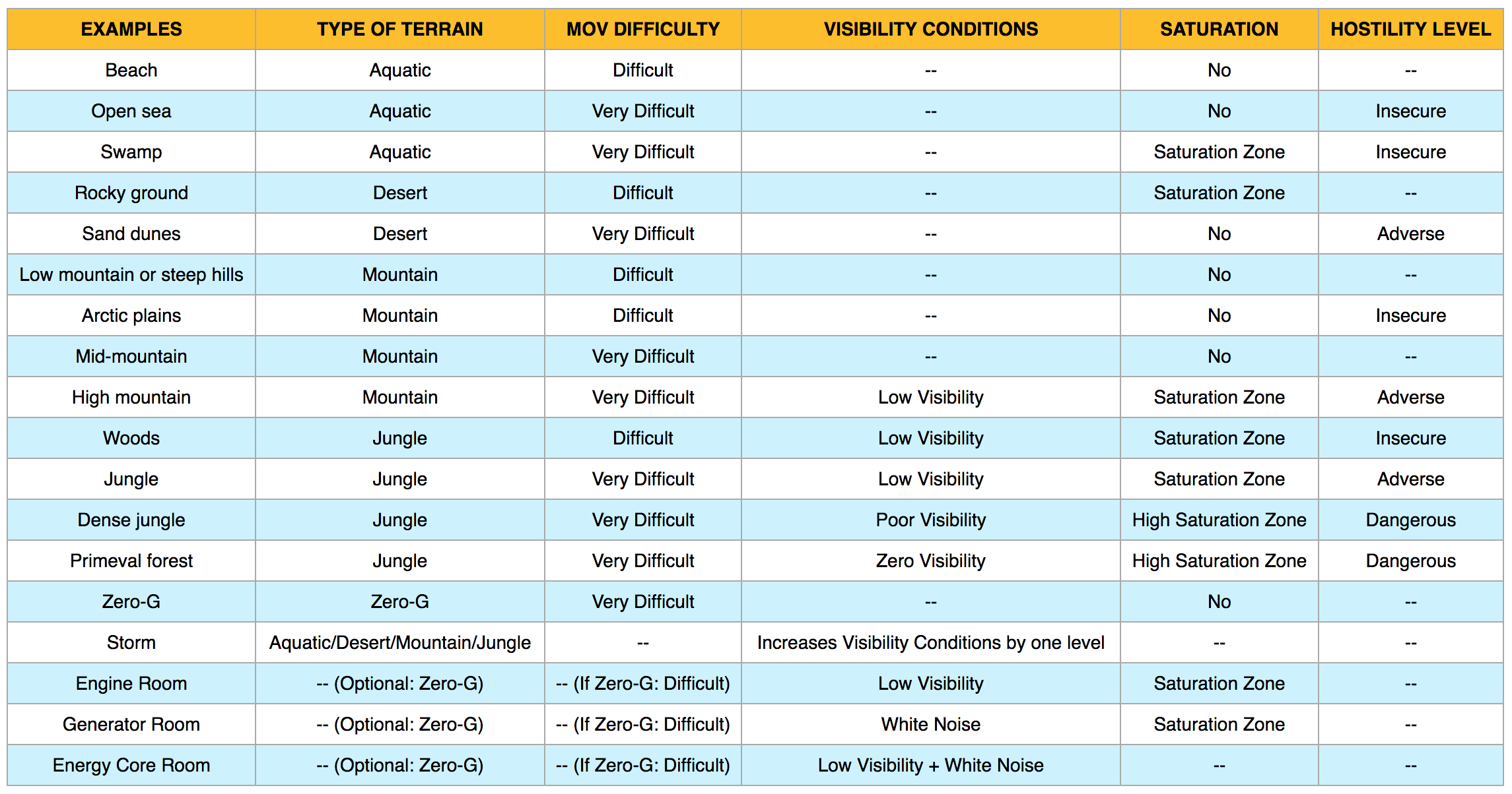 The wiki has a handy chart, with lots of suggestions of terrain types, be sure to check it out!