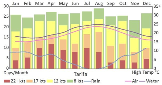 Tarifa_255_weather+chart.jpg