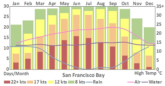 San+Francisco+Bay_303_weather+chart.jpg