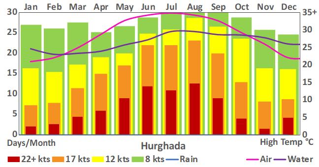 Hurghada_101_weather chart.png
