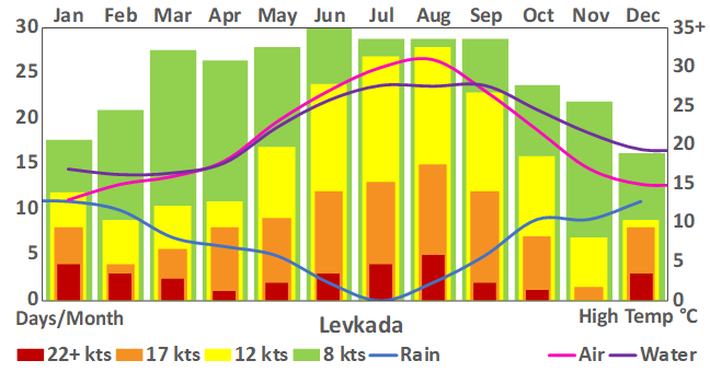 Levkada_135_weather chart.png