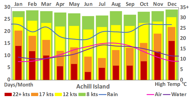 Achill Island _152_weather chart.png