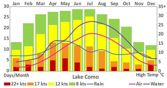 Lake Como _159_weather chart.png