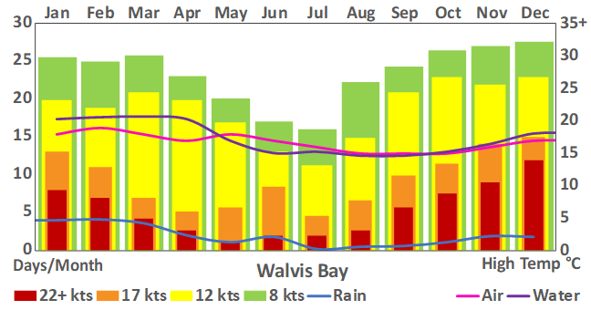 Walvis Bay_195_weather chart.png