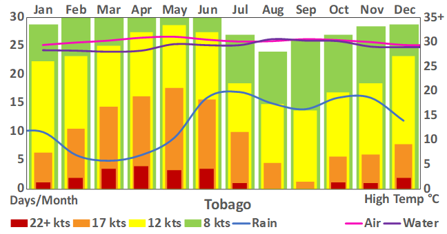 Tobago_270_weather chart.png