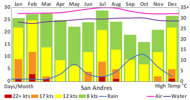 San Andres _80_weather chart.png