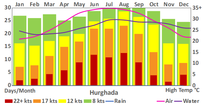 Hurghada_101_weather chart.png