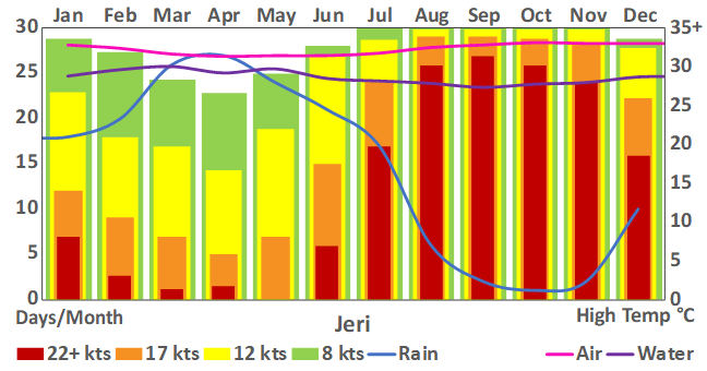 Jeri_35b_weather chart.png