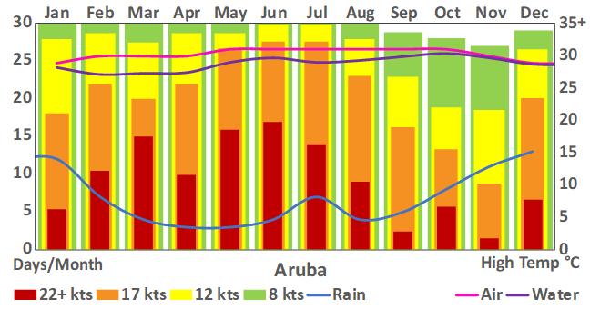 Aruba_3_weather chart.png