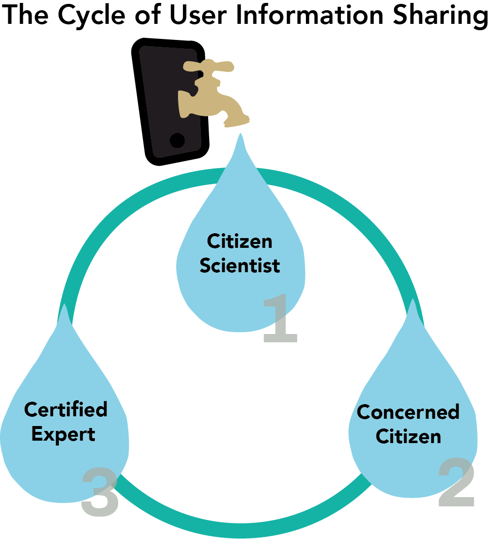 cycle of informationsharing.png