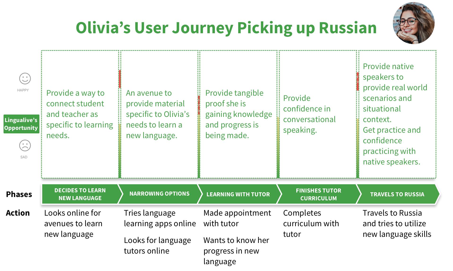 Olivia's User Journey 2.png