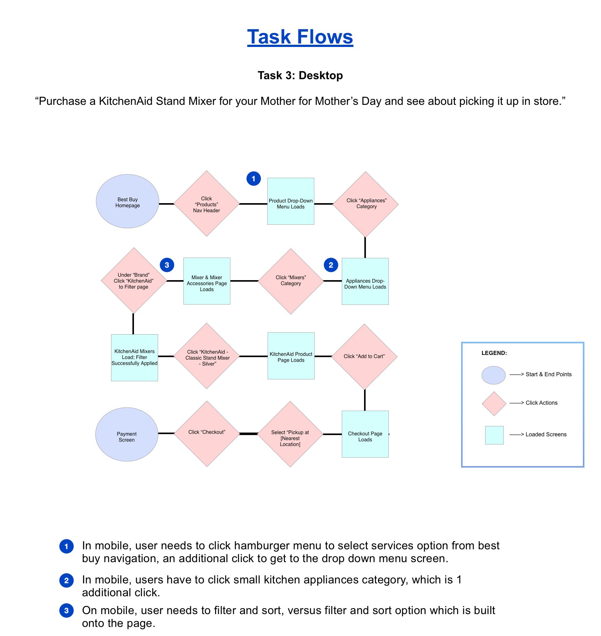 Task Flow 3 .png
