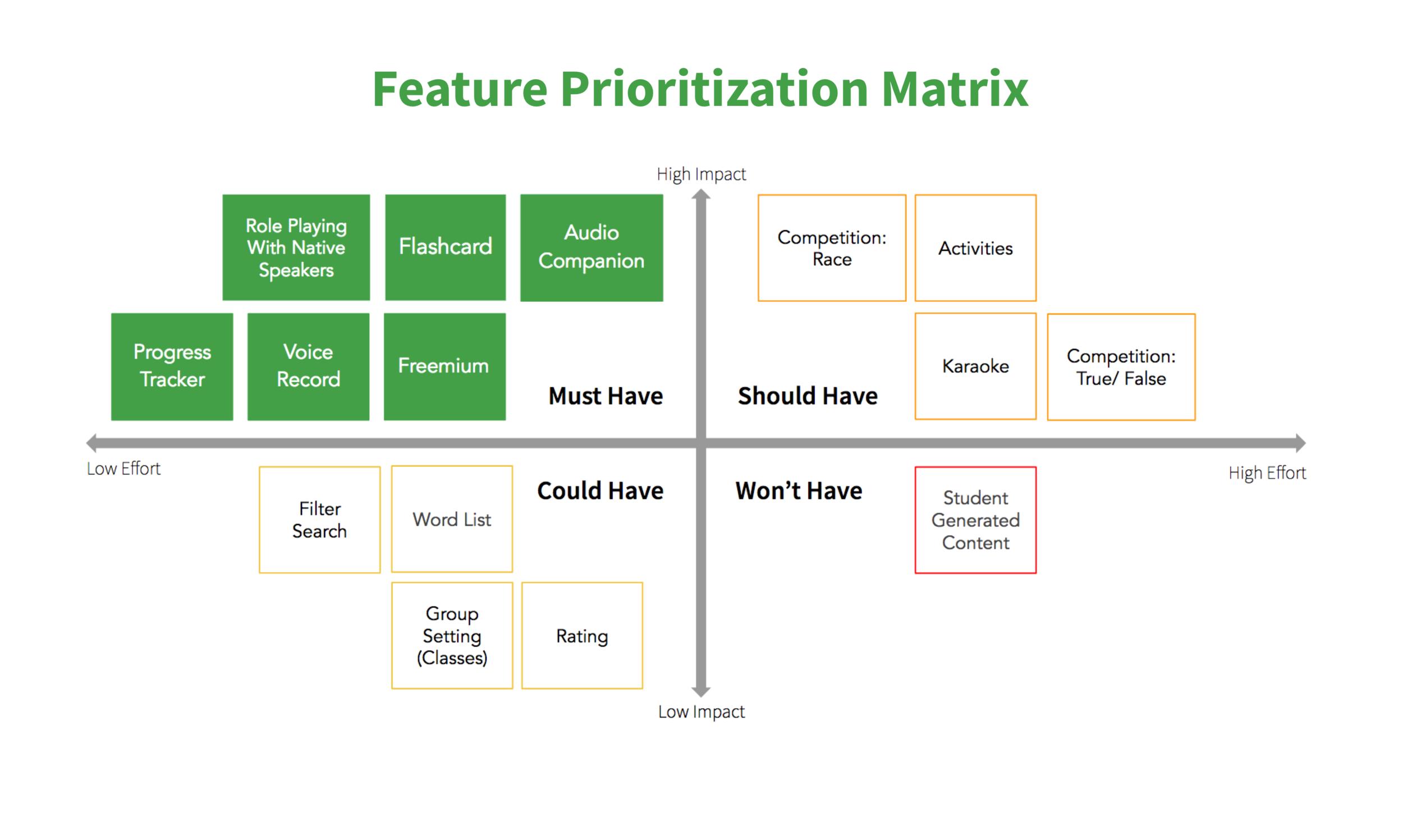 Feature Prioritization Matrix.png