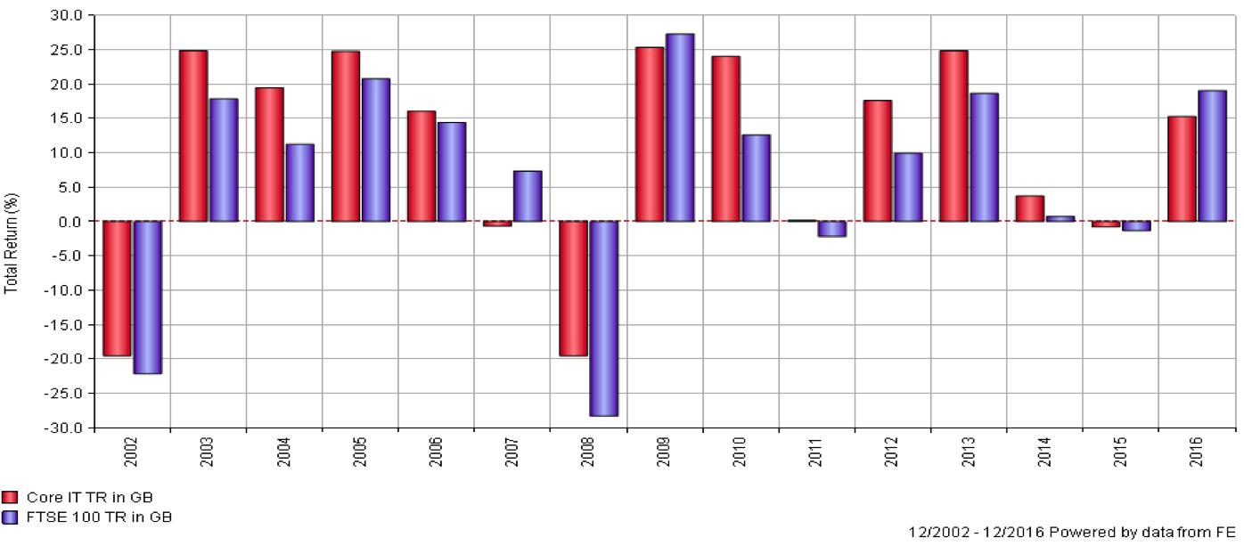 Secure_Money_Graph_3.png