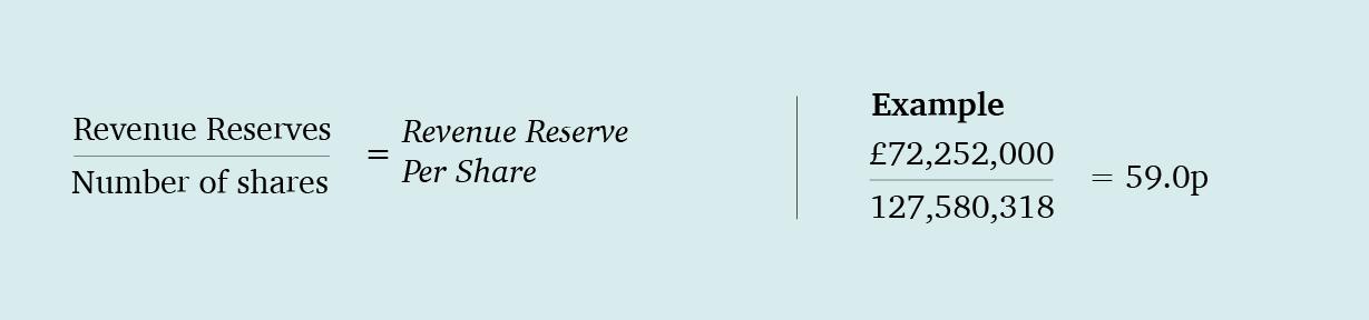 Revenue Reserve per Share