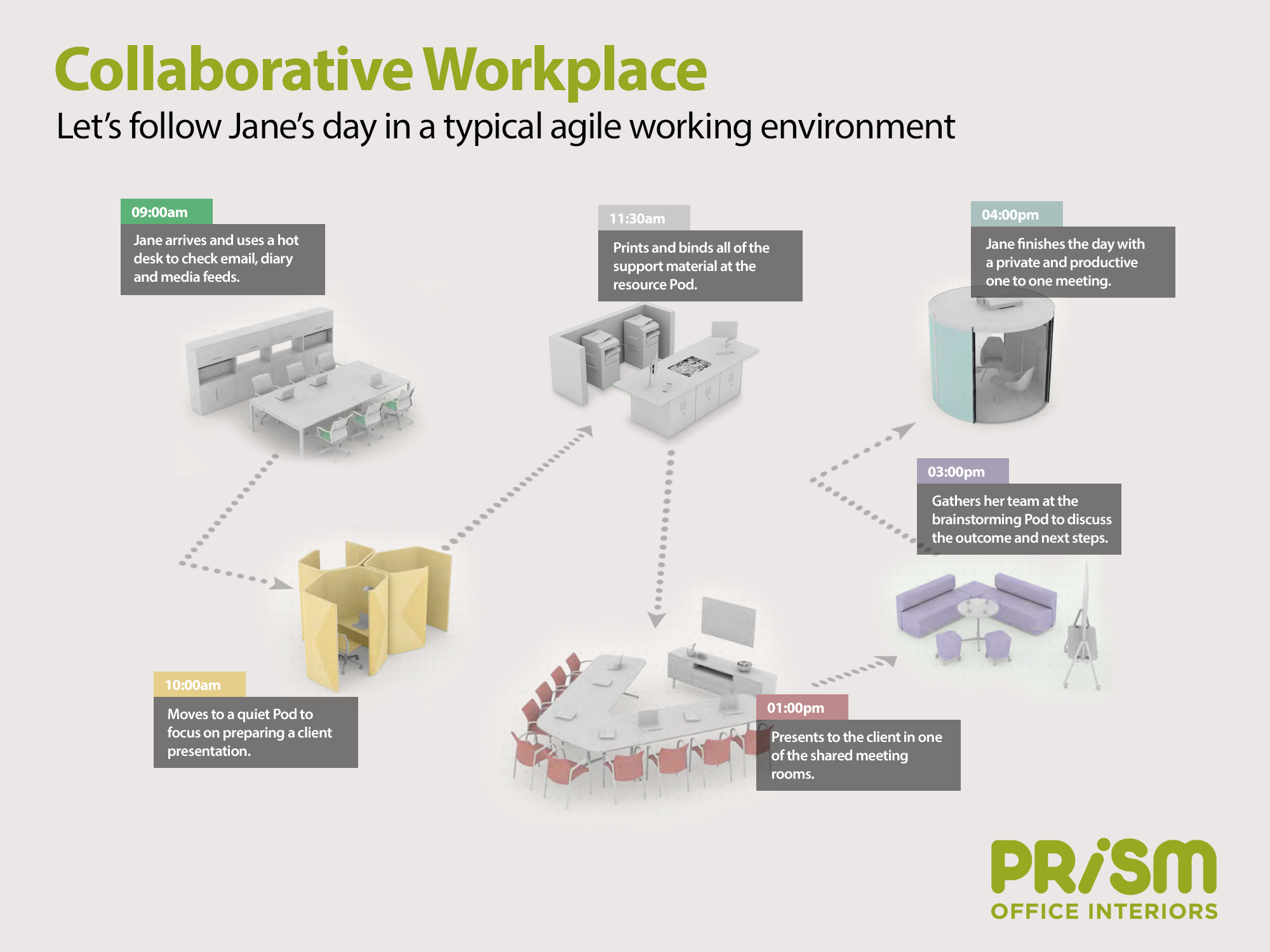 How to create a collaborative workspace — Prism Office