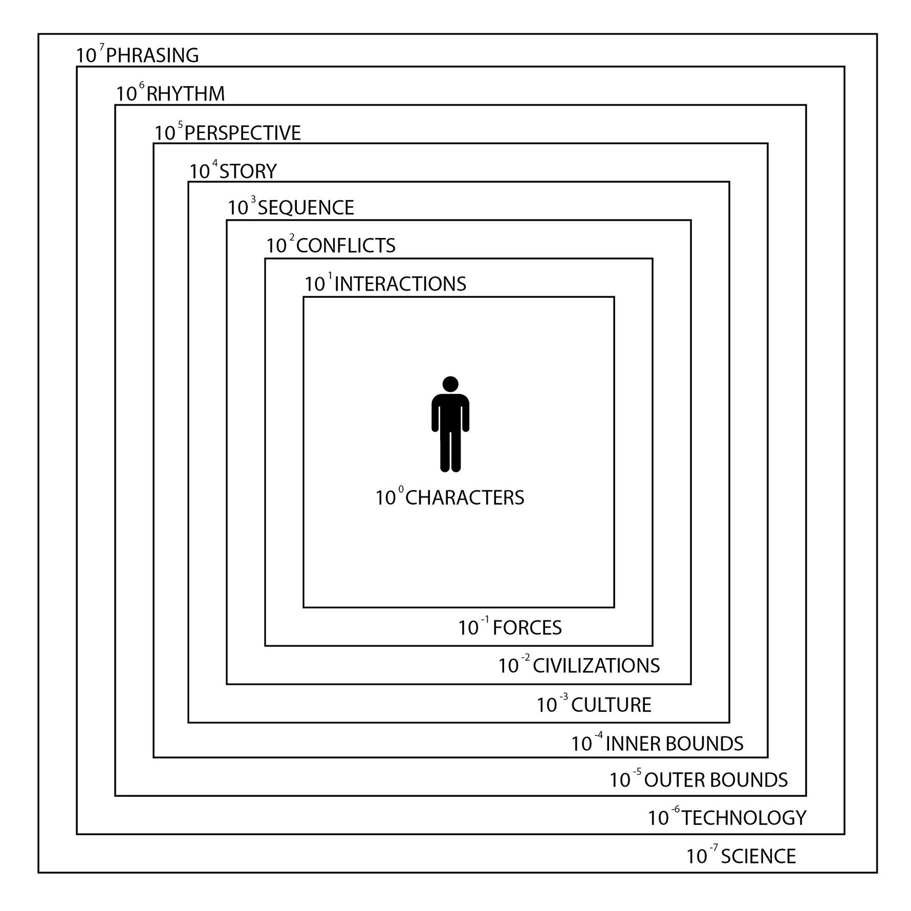 POWERS OF TEN DIAGRAM & NARRATIVE CONSIDERATIONS