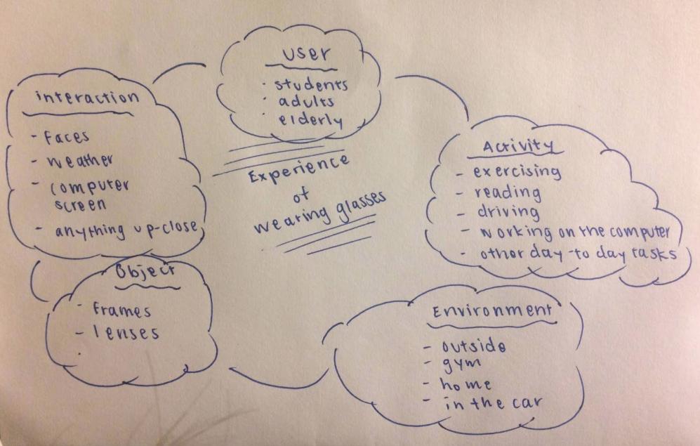 AEIOU Framework