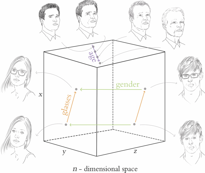 Sample Illustration: The Latent Space of a Generative Adversarial Network