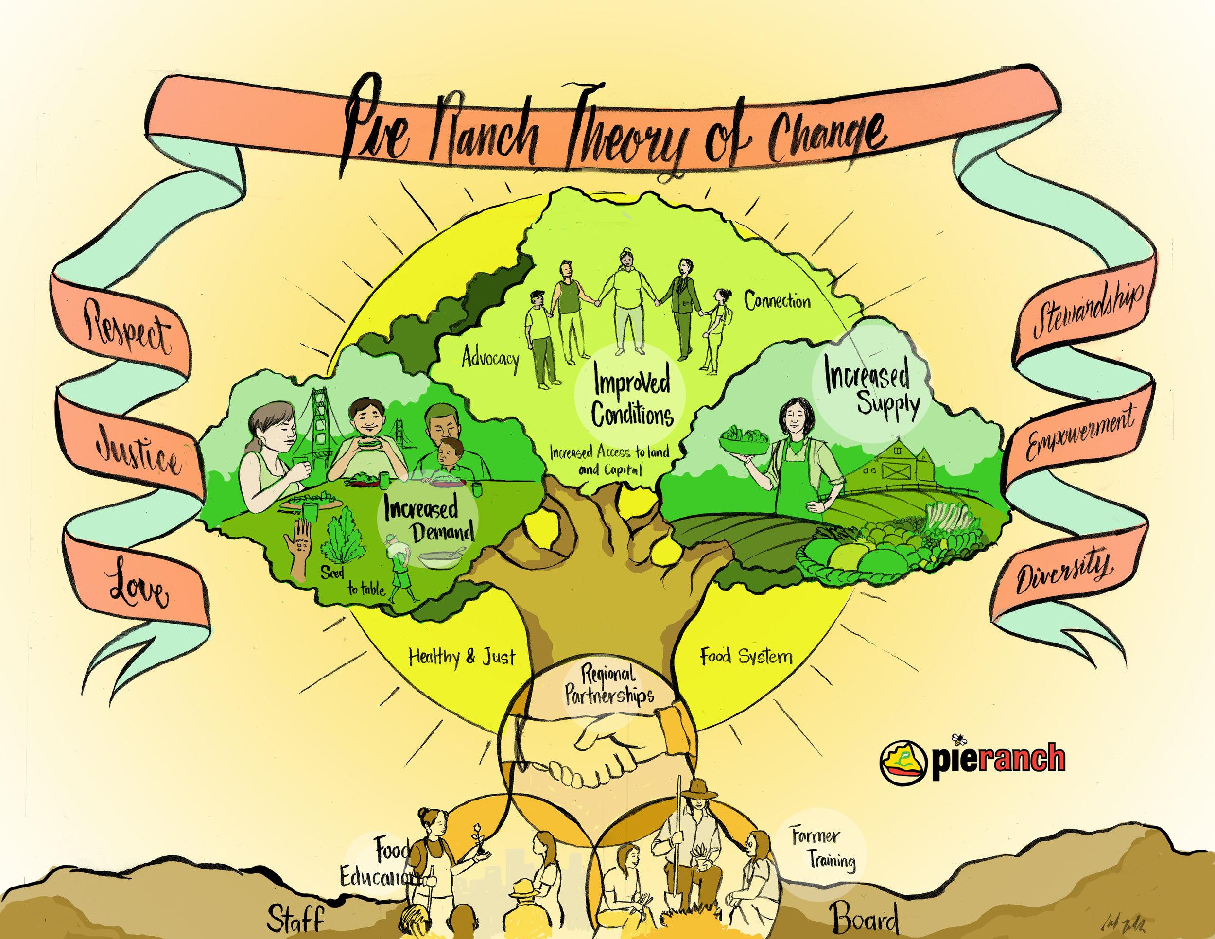 Pie Ranch Tree final d3.jpg