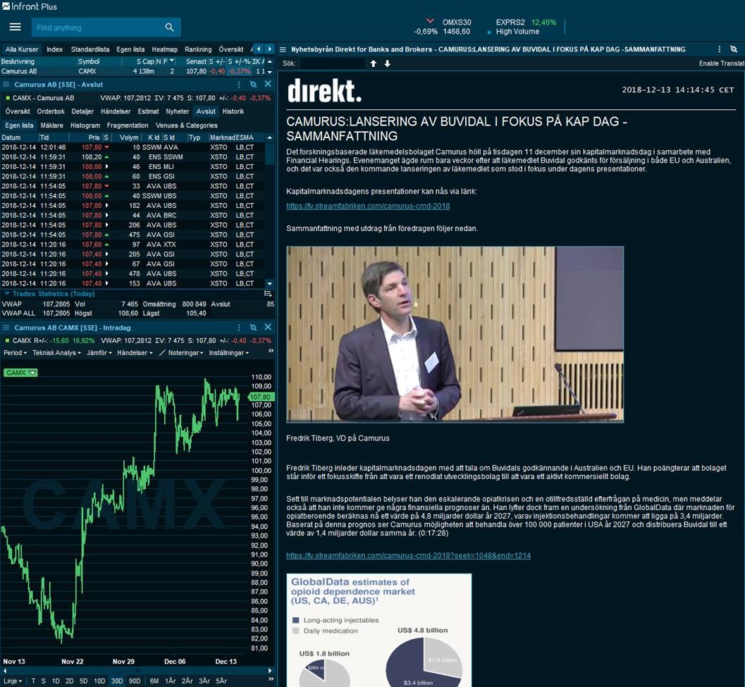 Screen capture of an article about Camurus AB's Capital Markets Day on INFRONT terminal.