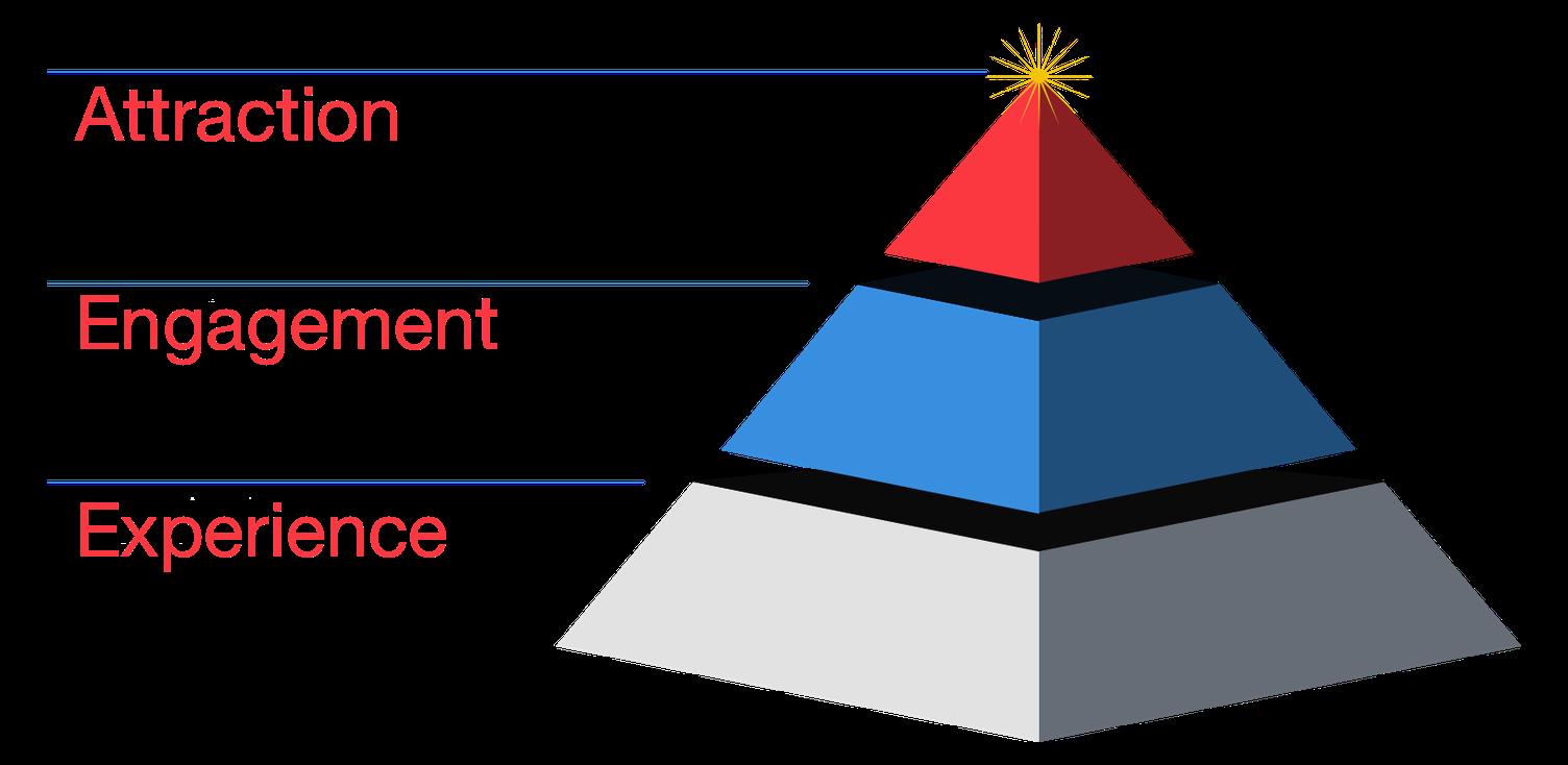EEA-Pyramid.png