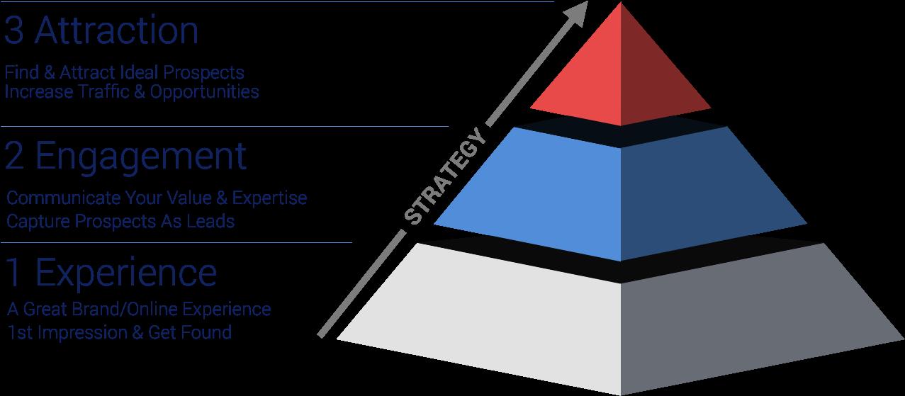Growth pyramid.png
