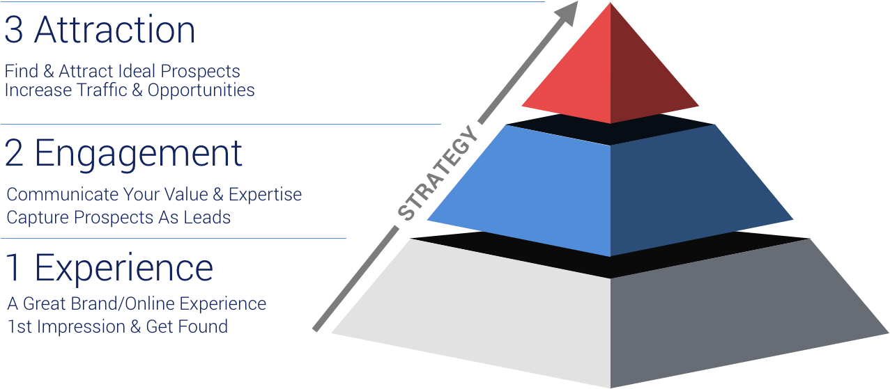 A great brand and online experience make up the foundation of our Three-Phase Growth Pyramid