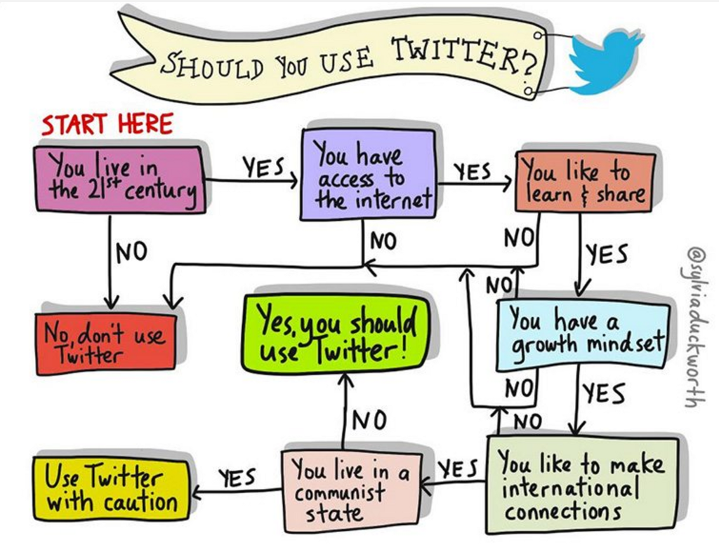 In case you still need to be convinced to join Twitter, @sylviaduckworth has made a handy chart!