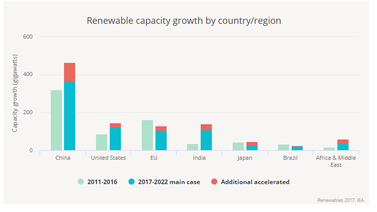 Renewable capacity growth – 2017 IEA.png