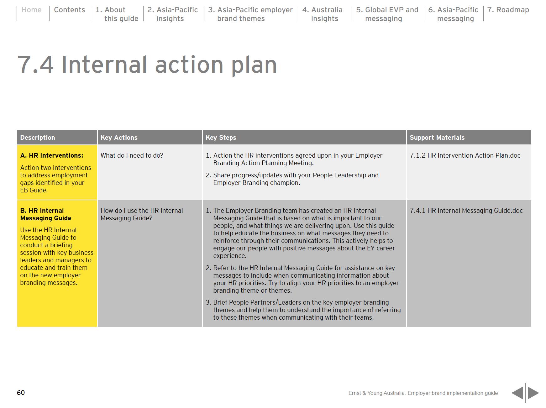 EY_Internal Action Plan.png