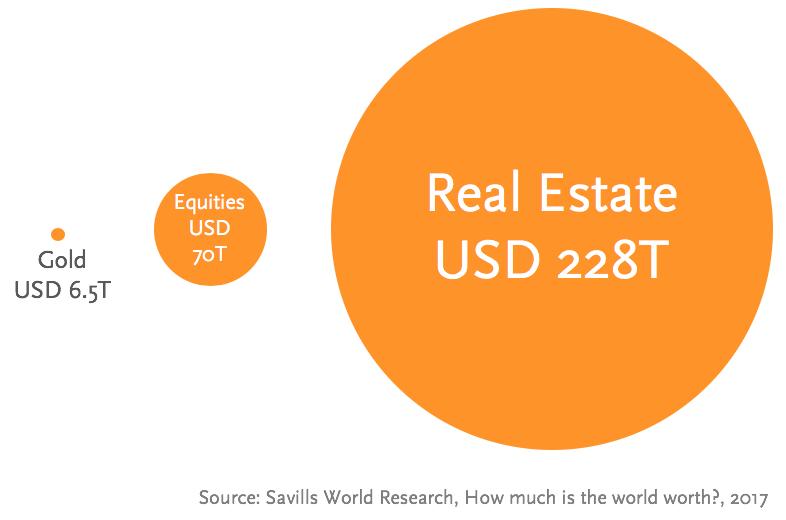 Real estate assets.png