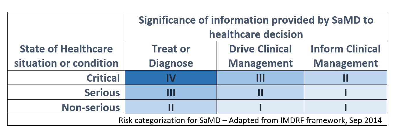 State of Healthcare vs information provided by SaMD
