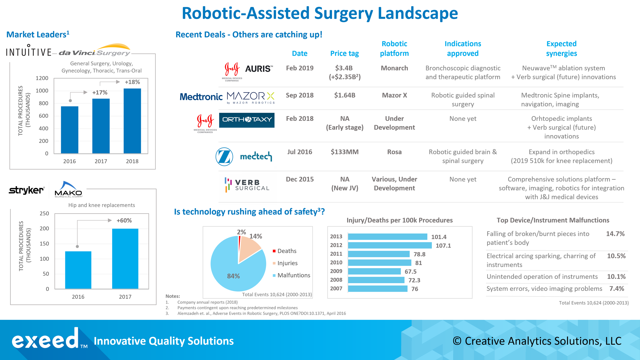 Robotic-Assisted Surgery Landscape