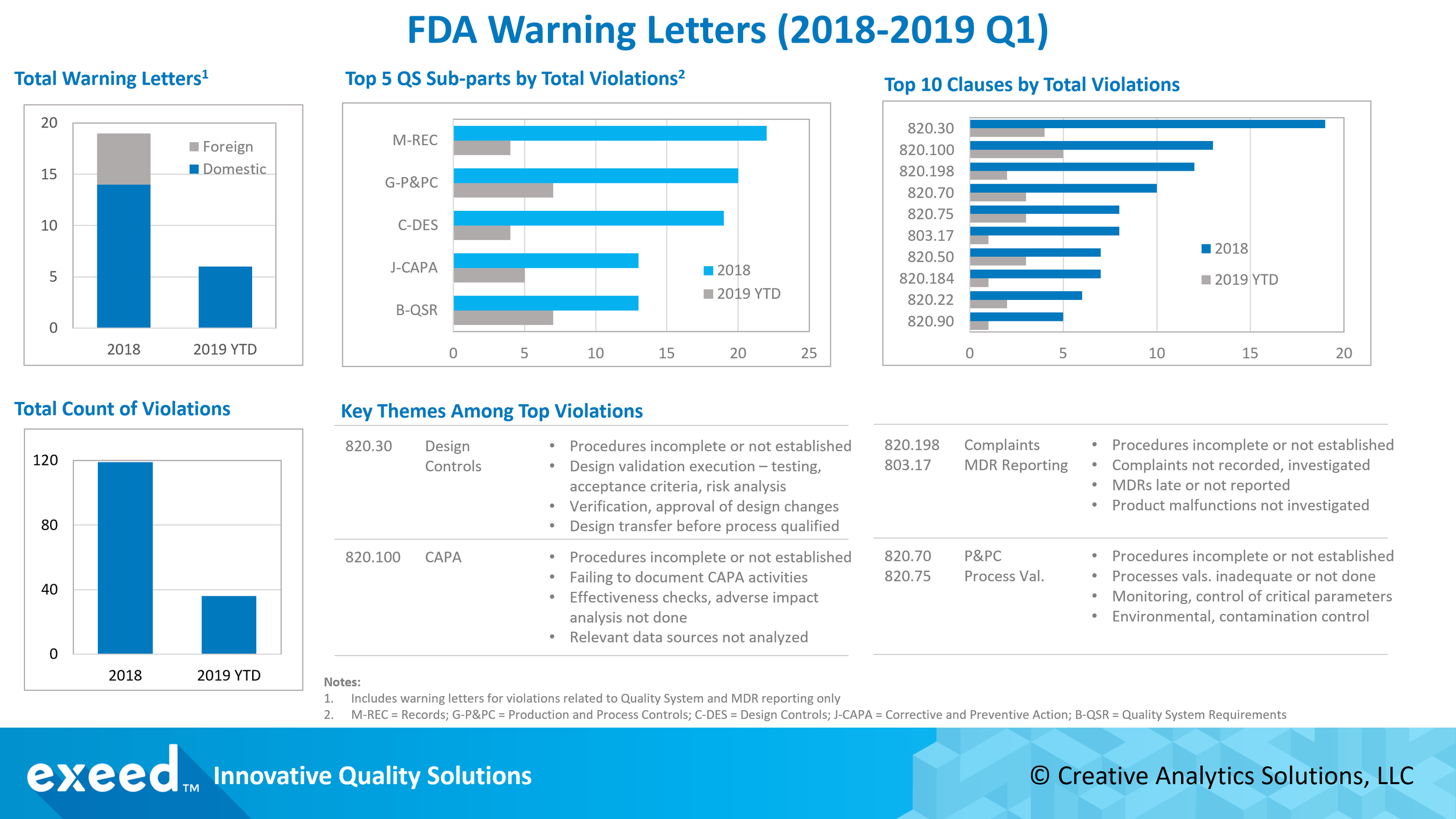 FDA Warning Letters.png