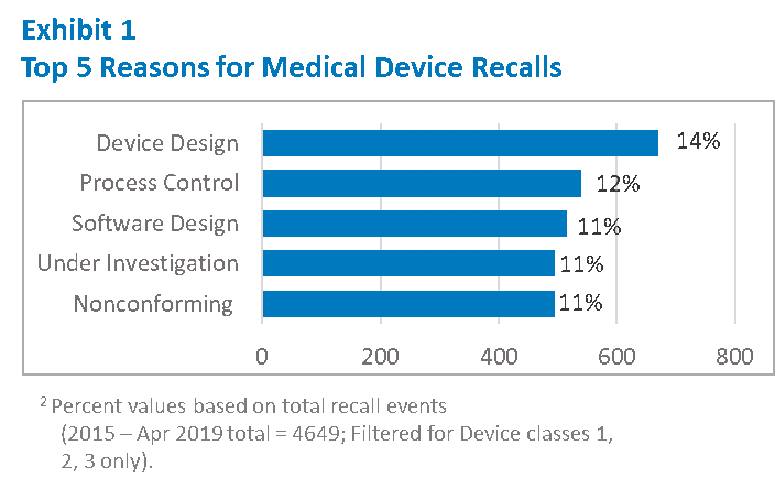 Reasons for Medical Device Recalls