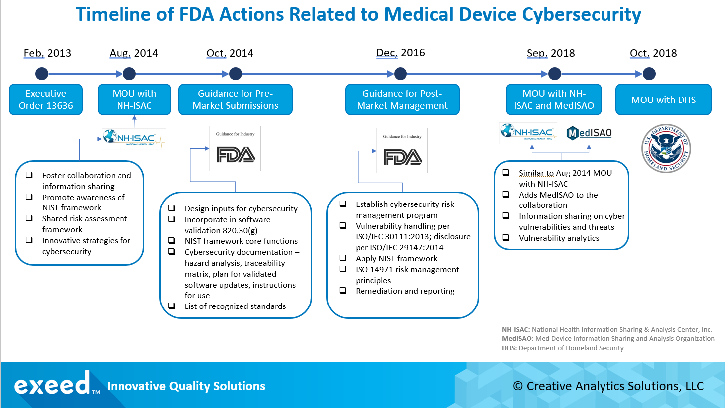 Timeline of FDA Actions Related to Medical Device Cybersecurity