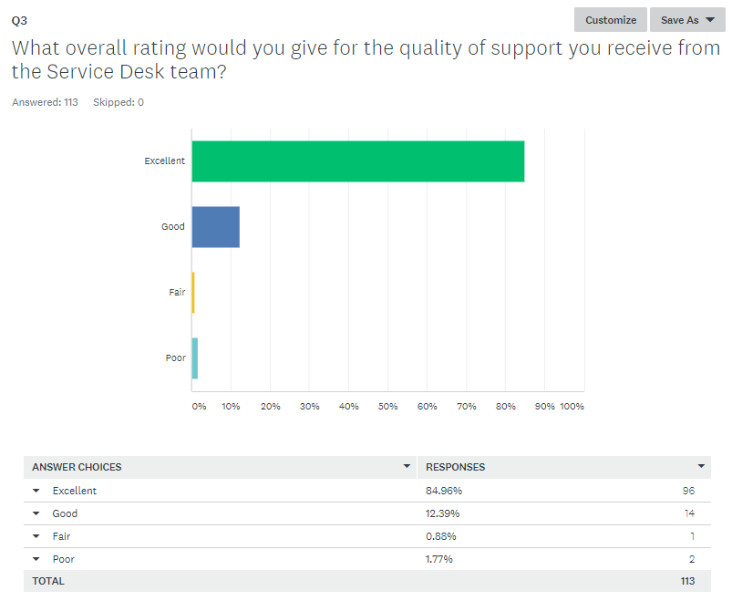 An example screenshot of an actual Customer Satisfaction Survey from this year