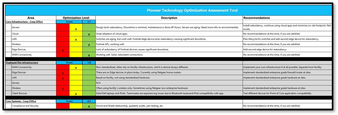 A small snippet of the IT Optimization Assessment Tool