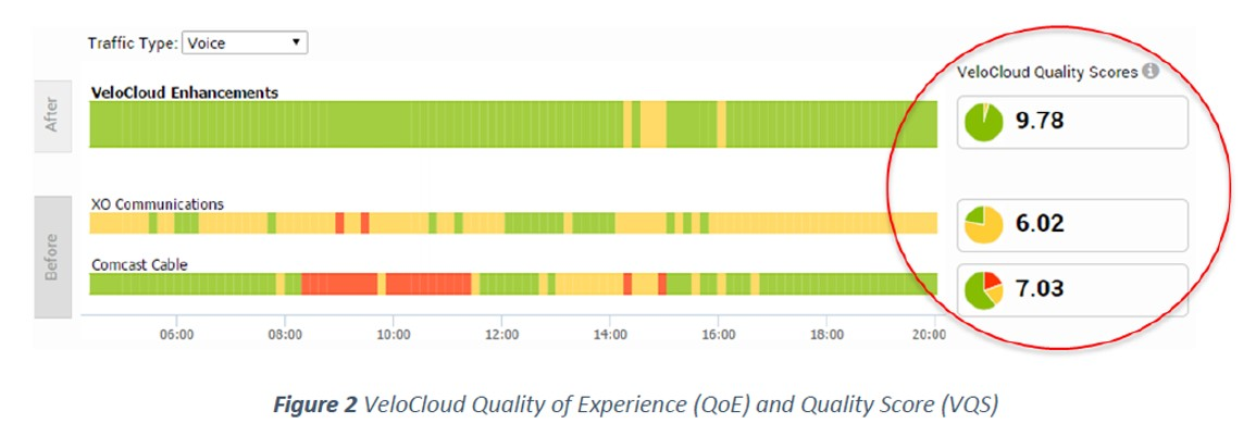 Screenshot of VeloCloud Quality Score (VQS)