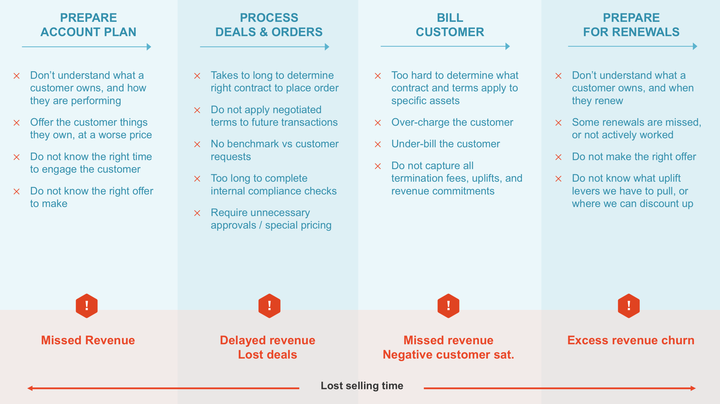 Revenue leaks across the customer lifecycle
