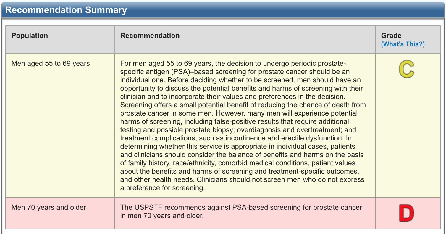 Source: USPSTF, https://www.uspreventiveservicestaskforce.org/Page/Document/RecommendationStatementFinal/prostate-cancer-screening1