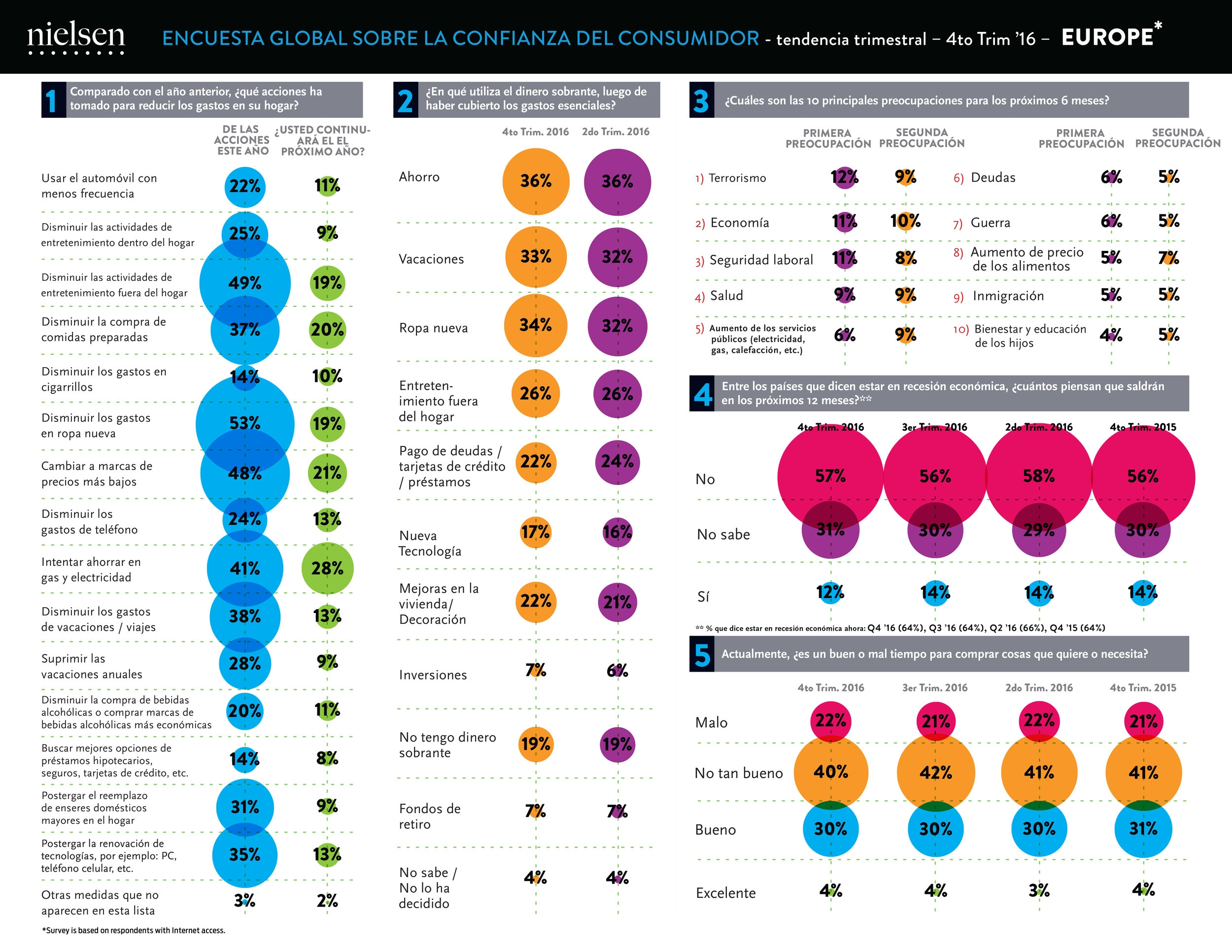 Consumer Confidence Index infographics developed and produced for The Nielsen Company. The regional charts, above, were produced in 6 languages each.