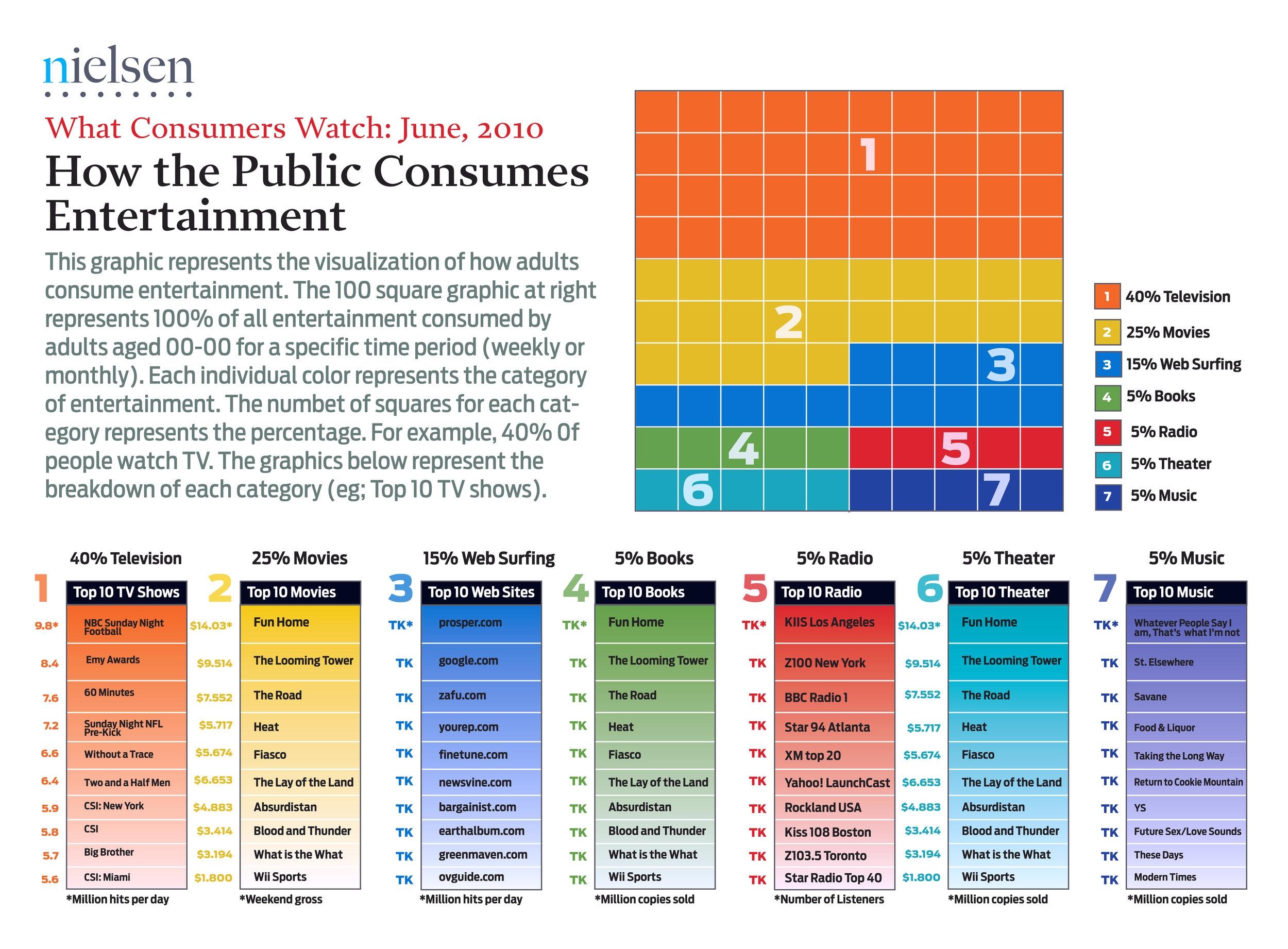 Neilsen Chart 05 Consume Entainmnt.jpg