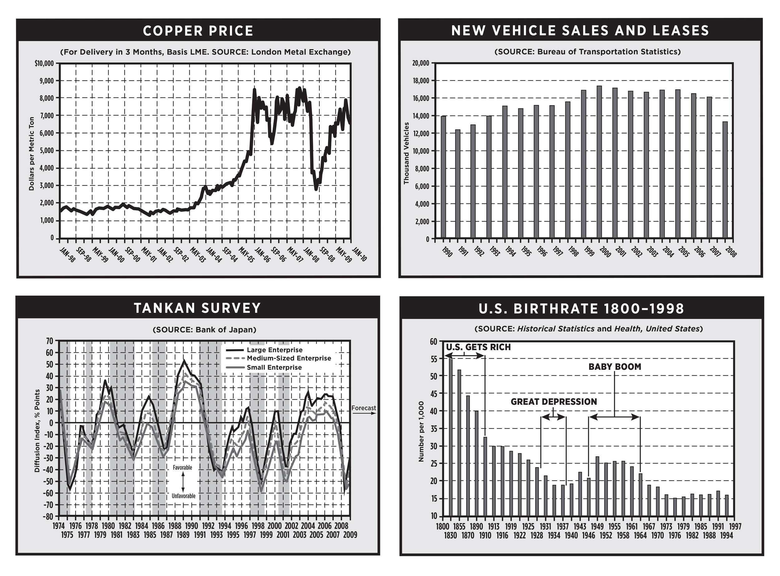Charts created for, 50 economic indicators, a Wall Street Journal book.