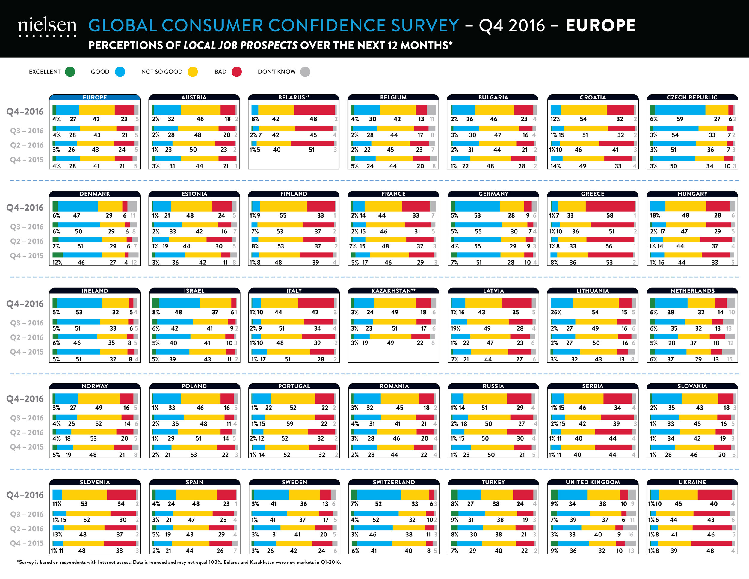 Consumer Confidence Index infographics developed and produced for The Nielsen Company